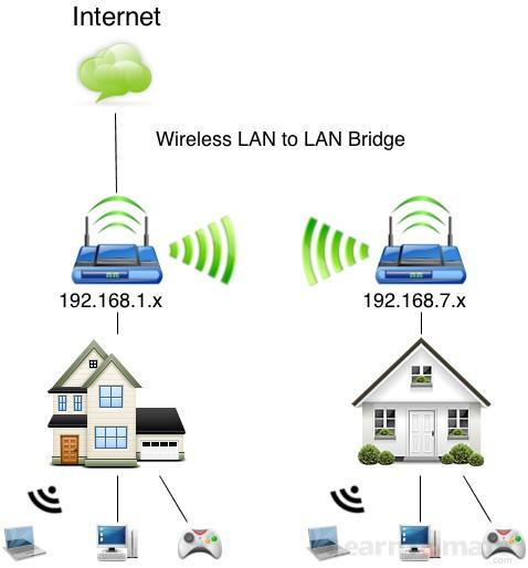 Cisco Wifi Network Wiring Services Home In Discovery Gardens  Discovery Gardens