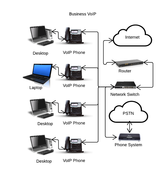 Cisco telephone pabx setup network data installation services in