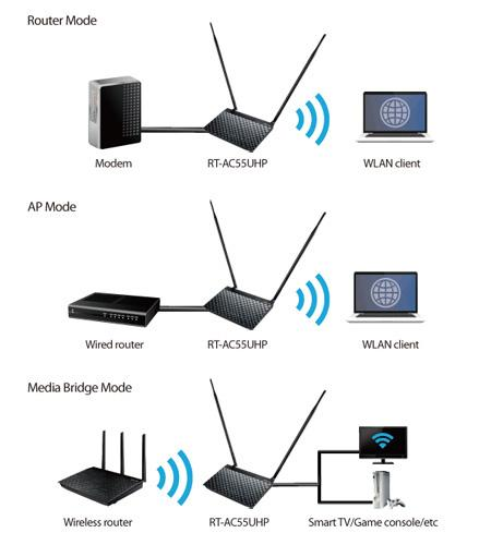 Office Home Wifi Indoor High Speed Coverage Installation Dubai