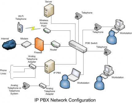 Pabx Nec telephone system network cabling service solution